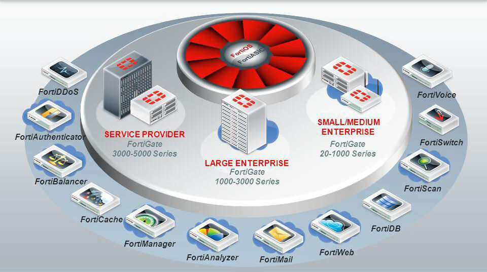 fortinet product