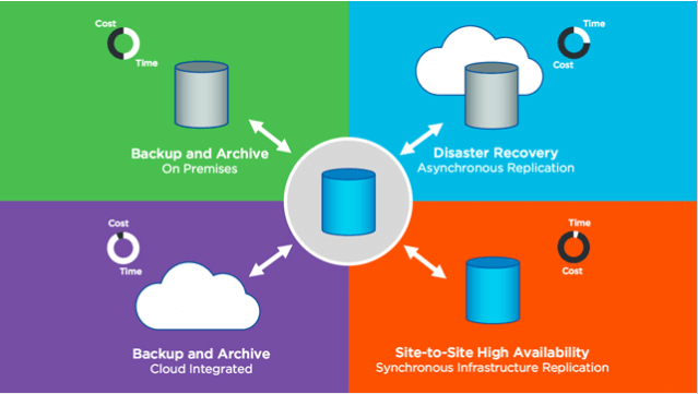 Overview to NetApp products Backup and recovery