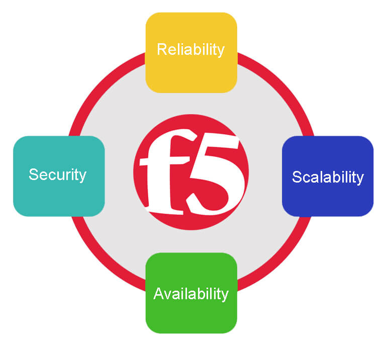 what is F5 BIG-IP