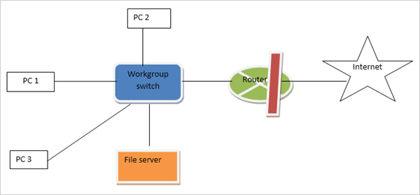 firewall for big networks